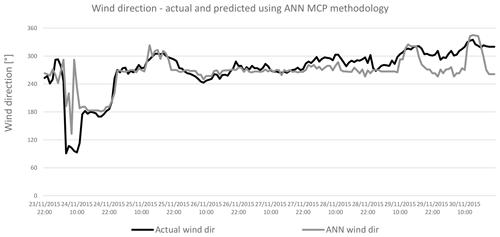 https://www.wind-energ-sci.net/5/601/2020/wes-5-601-2020-f15