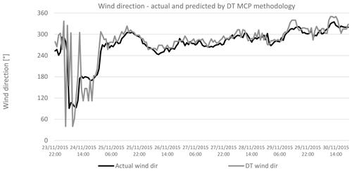 https://www.wind-energ-sci.net/5/601/2020/wes-5-601-2020-f16
