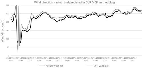 https://www.wind-energ-sci.net/5/601/2020/wes-5-601-2020-f17
