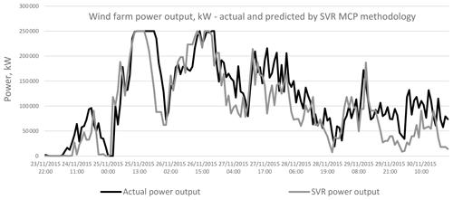 https://www.wind-energ-sci.net/5/601/2020/wes-5-601-2020-f21